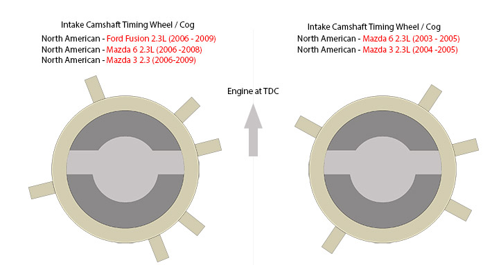it only goes to the 2009 but i can confirm that the 2011 ford fusion motor  has the same timing cog as the 06-09s